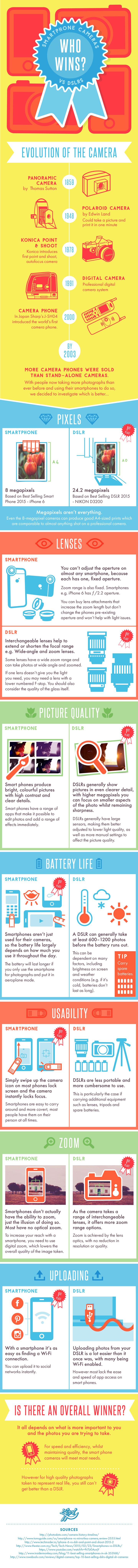 DSLRvsSmartphoneCamera-Infographic FINAL