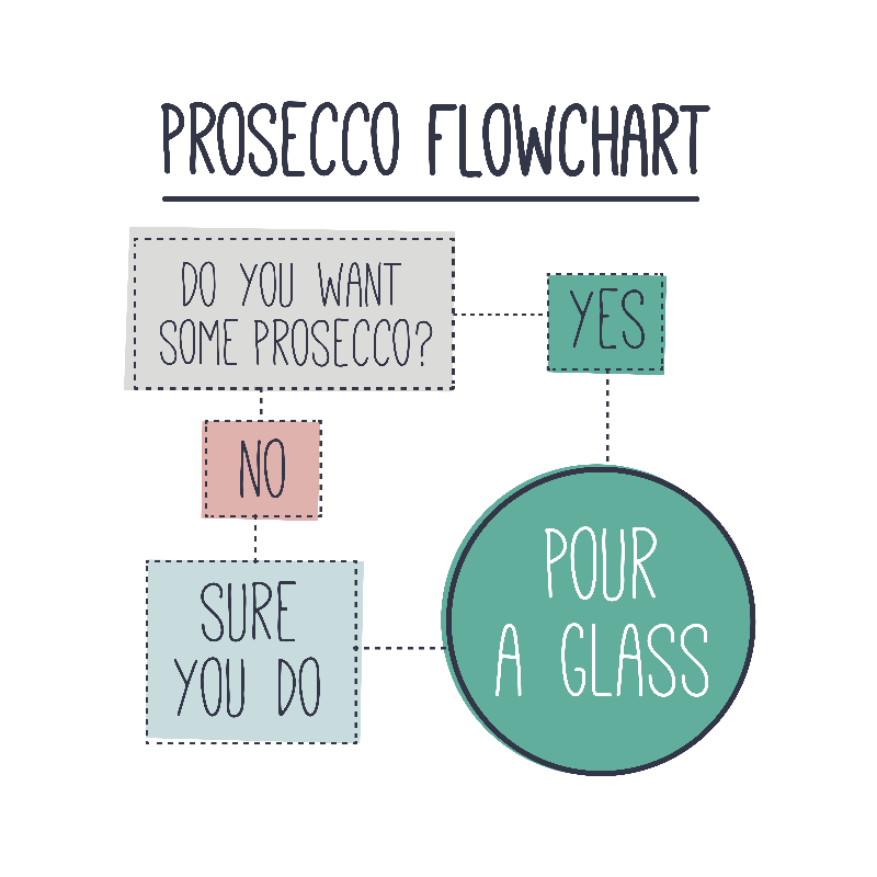 prosecco-flowchart